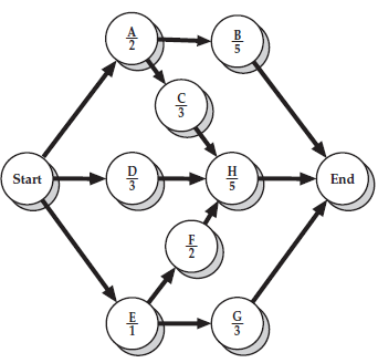 Solved: A construction project has the following network