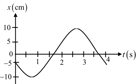 Solved: FIGURE is the position-versus-time graph of a