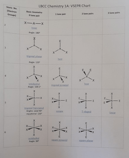 Steric Number Chart : steric, number, chart, Steric, Electron, Groups), Basic, Geometry, Olone, Chegg.com