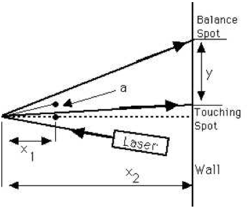 Solved: Do You Think A Current Balance Would Make A Good A