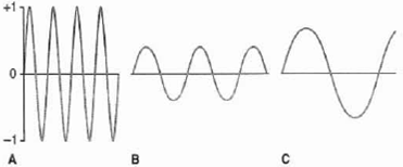 Solved: Portions of electromagnetic waves A, B, and C are