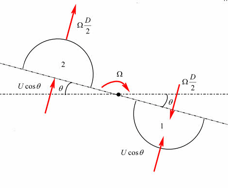 Solved: A Savonius rotor (Fig. 6.29b) can be approximated
