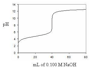Solved: Consider The Titration Curve Below 20 ML Of A Weak