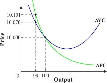 Solved: The diagram below displays short-run cost curves