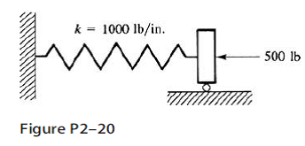 The nonlinear spring in Figure P2–20 has the force/defo