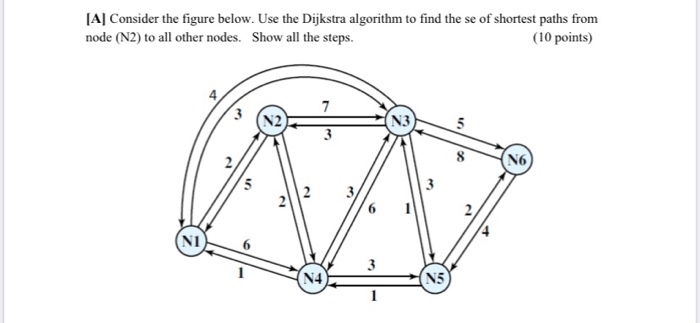 Solved: [A] Consider The Figure Below. Use The Dijkstra Al