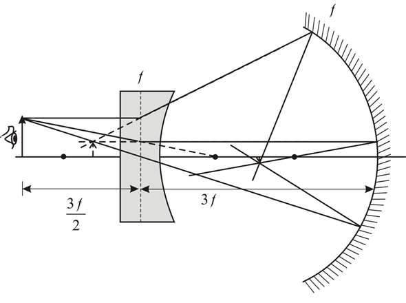 Solved: A diverging thin lens and a concave mirror have