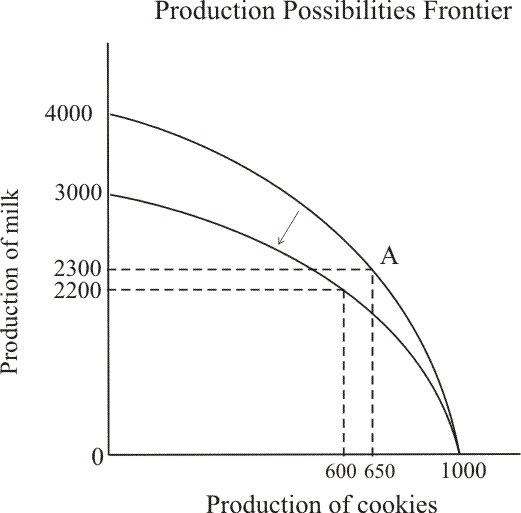 Solved: Draw and explain a production possibilities