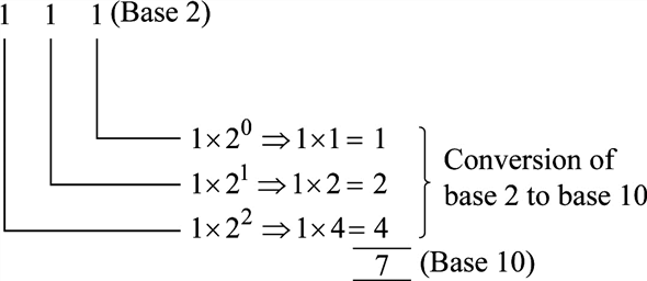 Solved: Convert the following numbers from the base shown