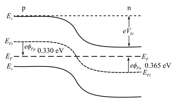 Solved: A silicon pn junction in thermal equilibrium at T