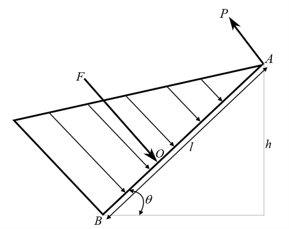 Solved: Gate AB has length L and width b into the paper