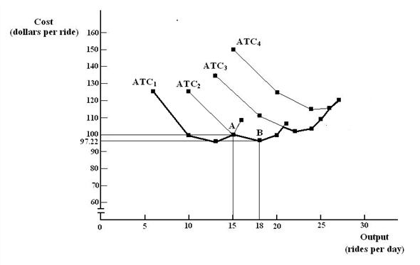 Solved: a. On Bonnie's LRAC curve, what is the average c