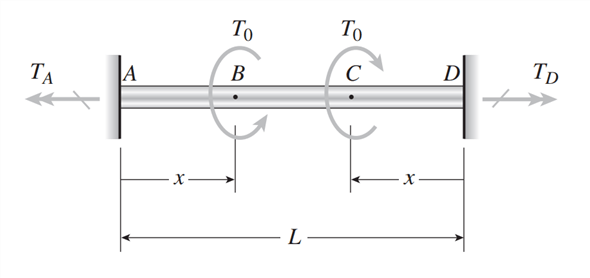Solved: A solid circular bar ABCD with fixed supports at