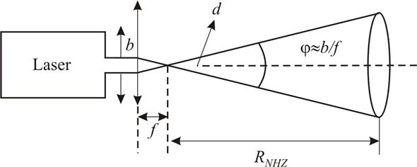 Solved: The range RNHZ (refer to problem 1) for a laser