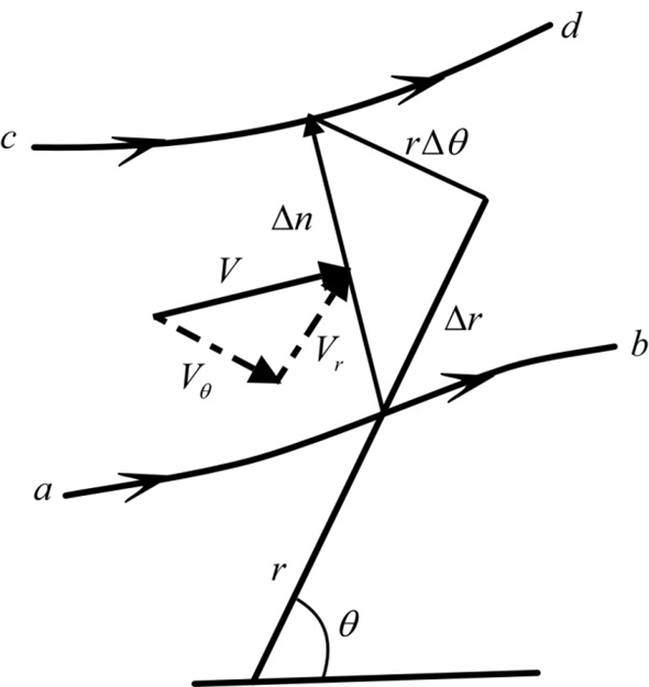 Solved: Consider a flow field in polar coordinates, where