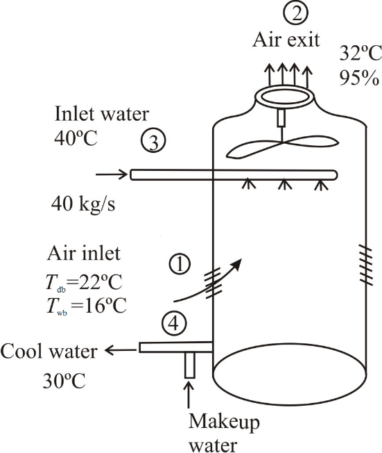 Solved: A wet cooling tower is to cool 40 kg/s of water