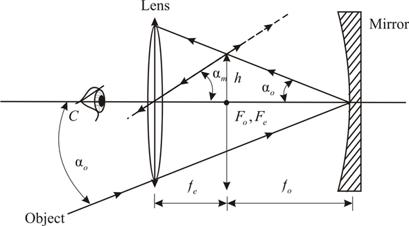 Solved: Show that the angular magnification of a Newtonian