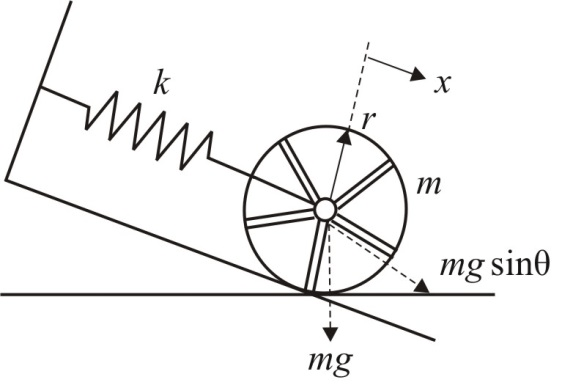Solved: The spoked wheel of radius r, mass m, and