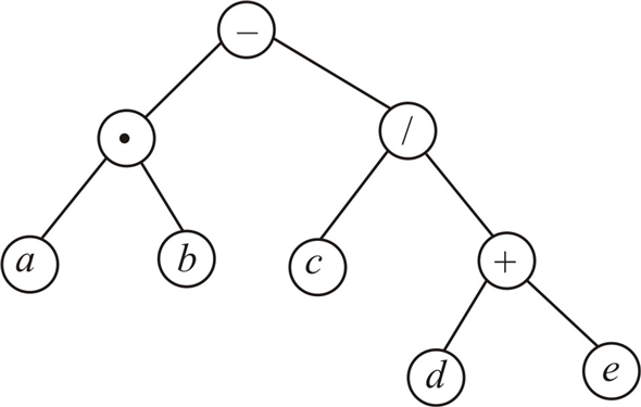 Solved: Draw binary trees to represent the following
