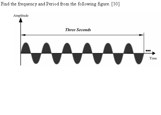 Find The Frequency And Period From The Following F