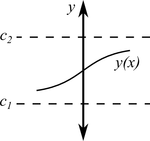 Solved: Suppose that y(x) is a solution of the autonomous