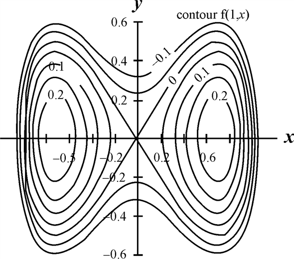 Solved: The figure shows a contour graph of f as a