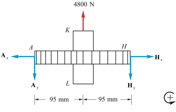 Solved: The gear-pulling assembly shown consists of a