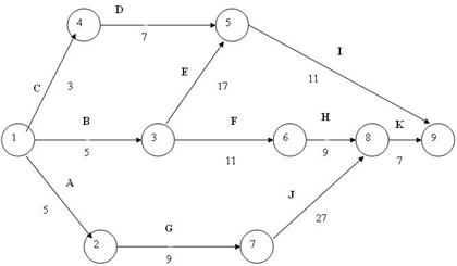 For The Following Arrow Diagram, Calculate The Ind