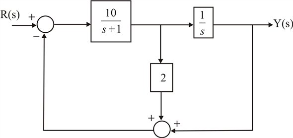 Solved: The block diagram of a system is shown in Figure