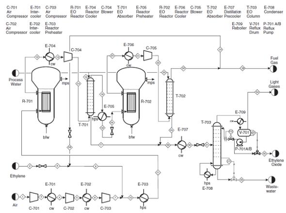 For the ethylene oxide flowsheet given in Appendix B, F