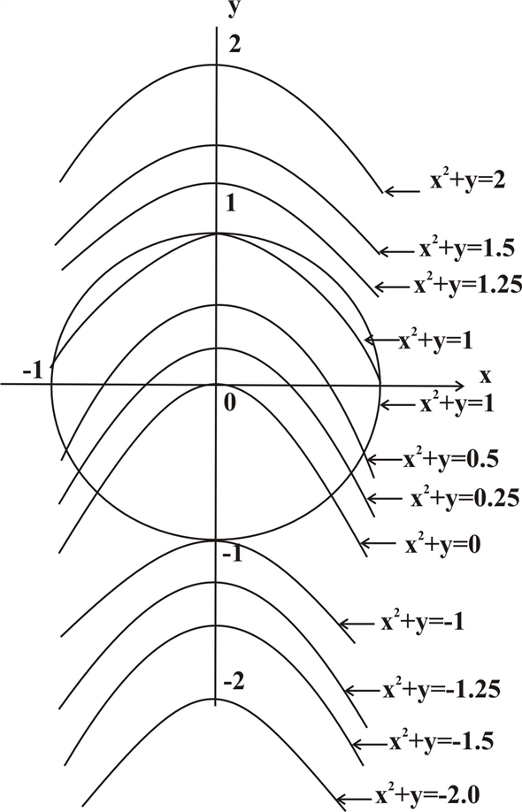 Solved: (a) Use a graphing calculator or computer to graph