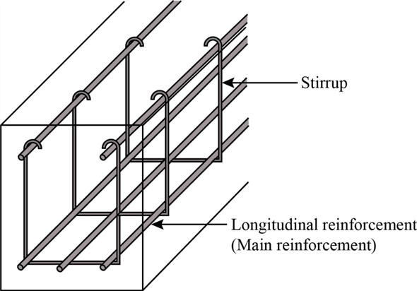 Solved: The stirrups in a reinforced concrete beam are