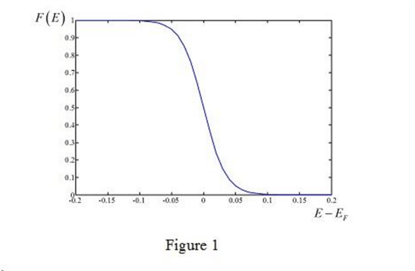 Solved: Plot the Fermi-Dirac probability function, given