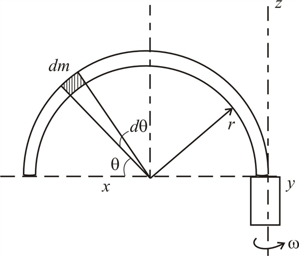 Solved: Determine the bending moment M at the tangency