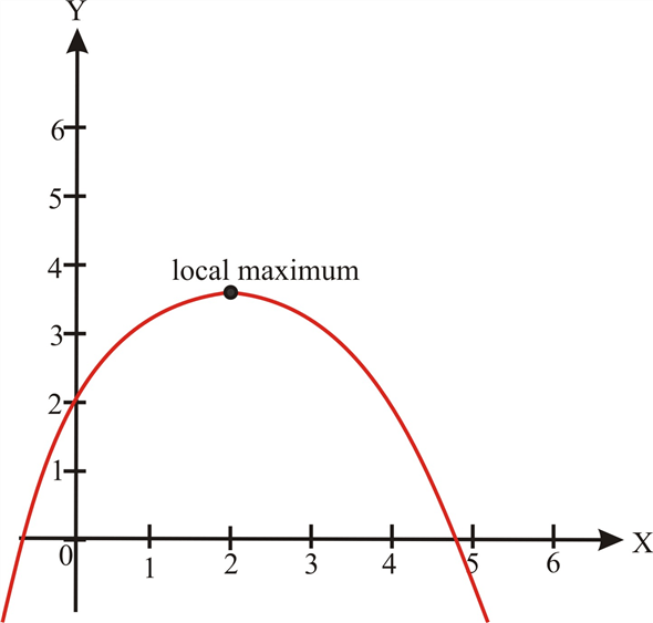 Solved: (a) Sketch the graph of a function that has a