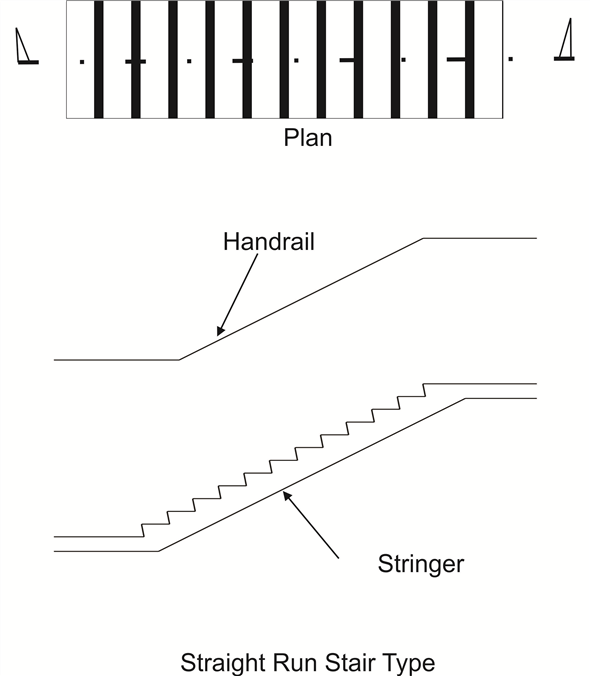Solved: Sketch a section for three common stair types