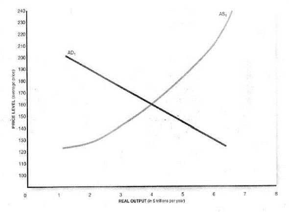 Solved: Assume that the accompanying graph depicts