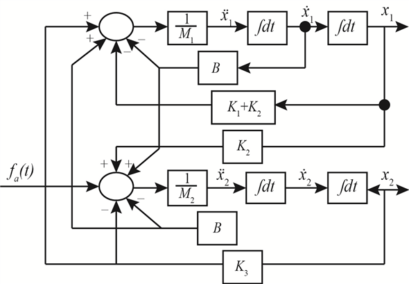 Solved: Draw a Simulink diagram to represent the system