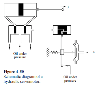 Solved: Figure 4–49 shows a flapper valve. It is placed