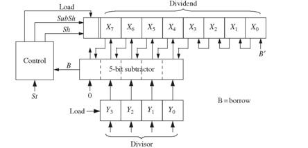 Solved: A block diagram for a divider that divides an 8