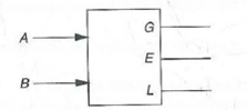 Solved: A comparator circuit has two 1-bit inputs A and B