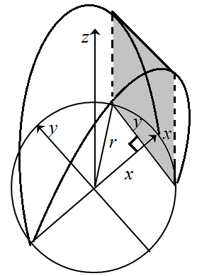 Solved: Find the volume of the described solid S.The base