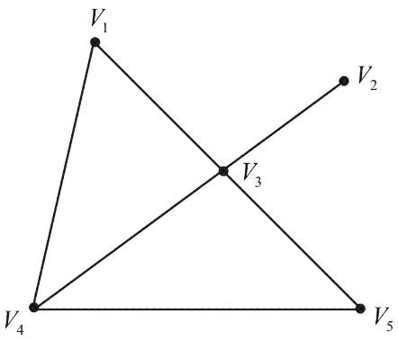 Solved: For the following graph, determine the number of