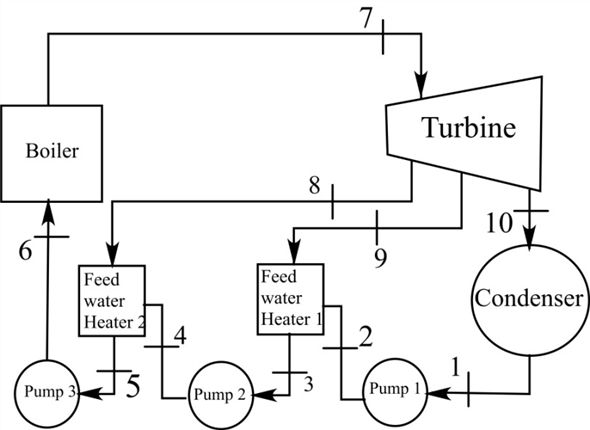 Solved: A steam power plant operates on an ideal