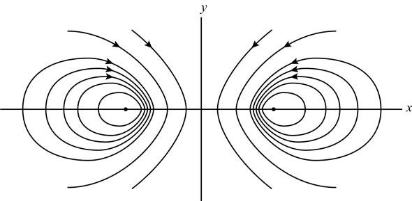 Solved: A line vortex of strength K at (x, y)