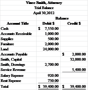 Solved: Preparing financial statements from the trial