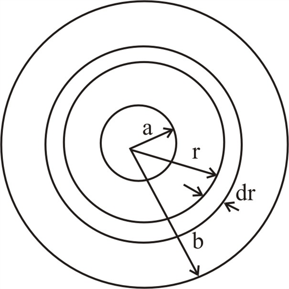 Solved: CALC The region between two concentric conducting