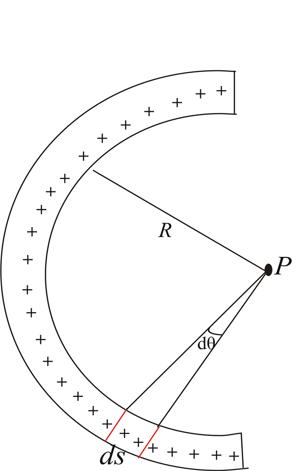 Solved: FIGURE shows a thin rod with charge Q that has