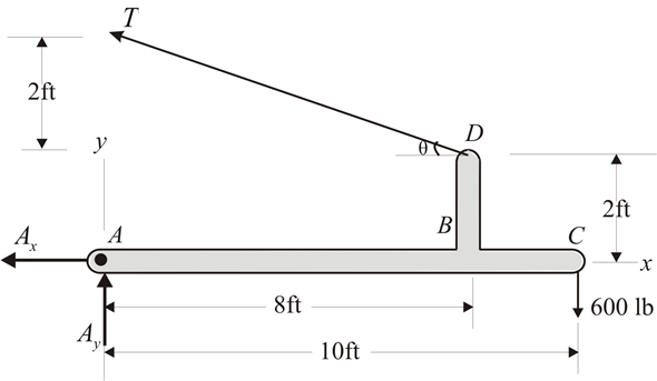 Solved: Draw the shear force and bending moment diagrams