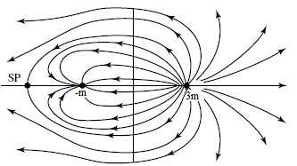 Solved: Plot the streamlines and potential lines of the